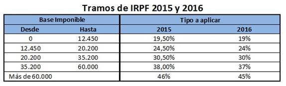 tramos irpf fiscalidad de los planes de pensiones