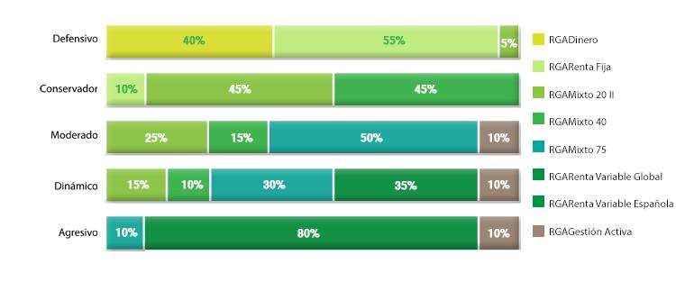 composición de perfiles inversión seguros rga