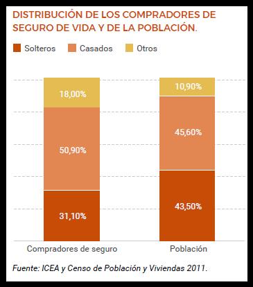 estadísticas del seguro de vida