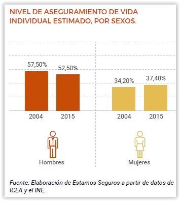 estadísticas seguro de vida
