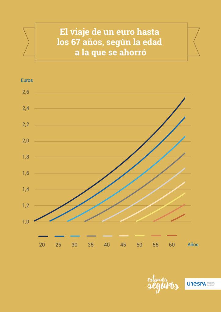 recorrido euro ahorrado unespa estamos seguros pensiones