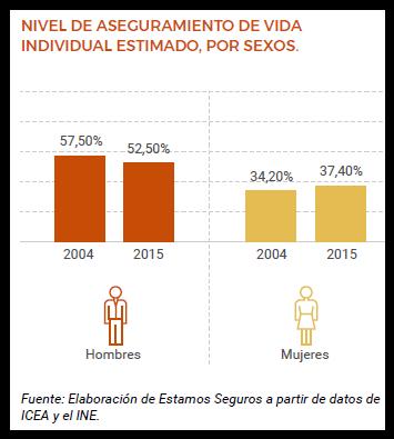 estadísticas sobre el seguro de vida